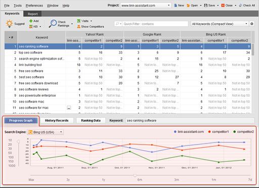 Rank Tracker monitors website rankings in search engines